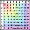 Muliplication Table Picture